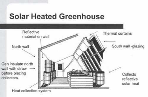 Best 25 greenhouse effect ideas on pinterest what is Passive solar greenhouse design plans
