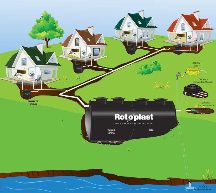 Tanques de agua colombit medidas buscar con google for Diferencia entre tanque y estanque