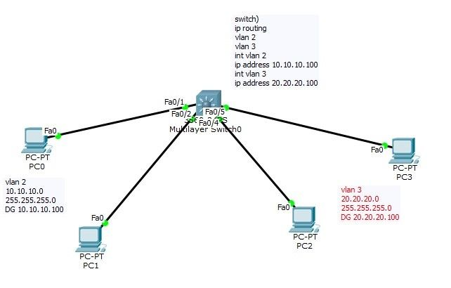 Pin by ASM Educational Center on Cisco CCNA Training Tips