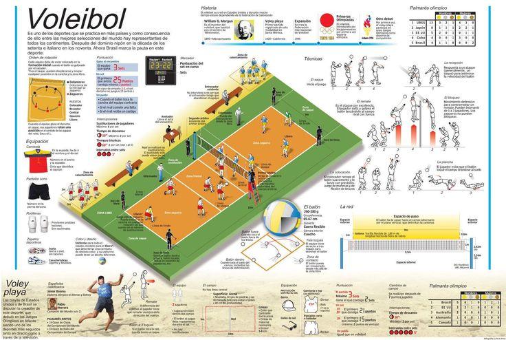 Voleibol y otros deportes - great site for info graphics in Spanish!