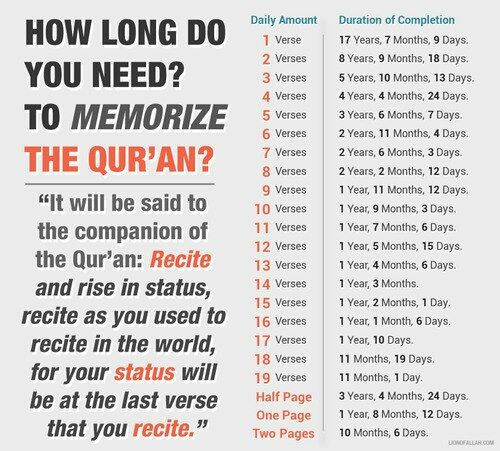 How long will it take to memorize Quran?