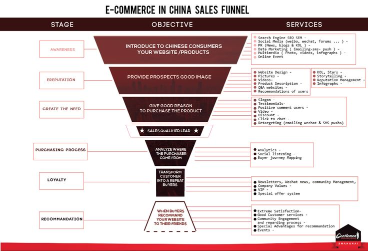 E-Commerce China - Digital Marketing Agency Tmall & JD