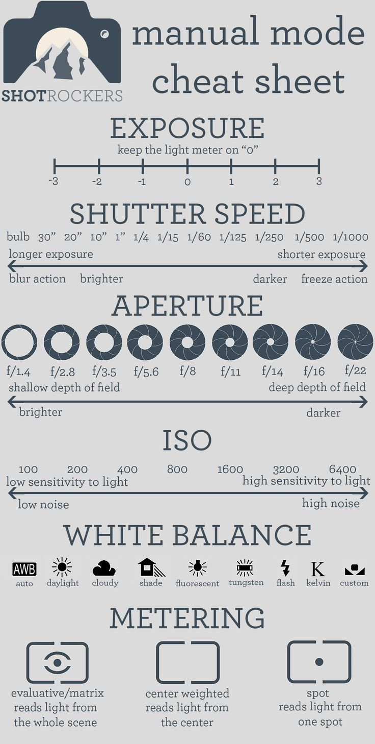 Shooting in Manual Mode can be a little tough.  So here we to help ease your pain.  Check out this super awesome manual mode cheat sheet!