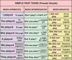 Past Simple (Pasado simple) El pasado simple en inglés es equivalente al pretérito imperfecto y pretérito indefinido del español. Usamos el pasado simple para acciones completas en el pasado. El pe…