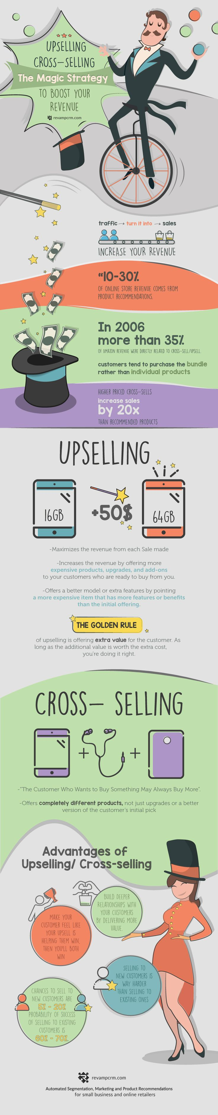 Upselling & Cross-Selling: The Magic Strategy to Boost Ecommerce Revenue [Infographic]