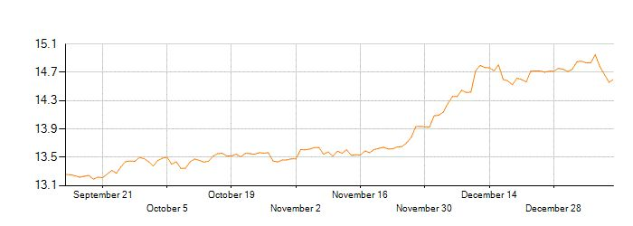 Exchange Rate History For Converting United States Dollar (USD) to Mexican Peso (MXN)