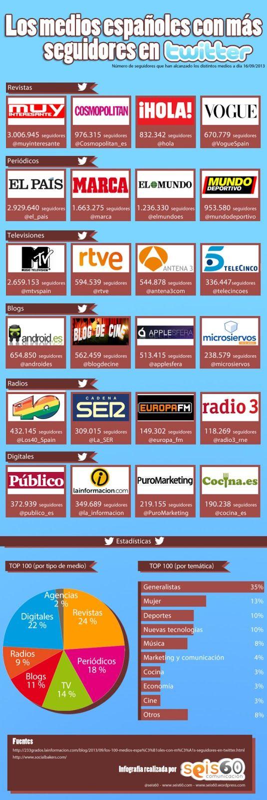 Infografía de los medios de comunicación con más seguidores en Twitter - Septiembre de 2013.