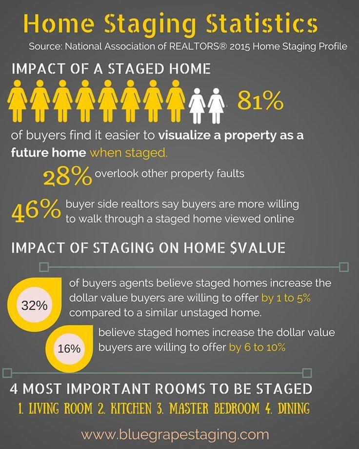 27 best home staging statistics images on pinterest statistics home staging and real estate. Black Bedroom Furniture Sets. Home Design Ideas