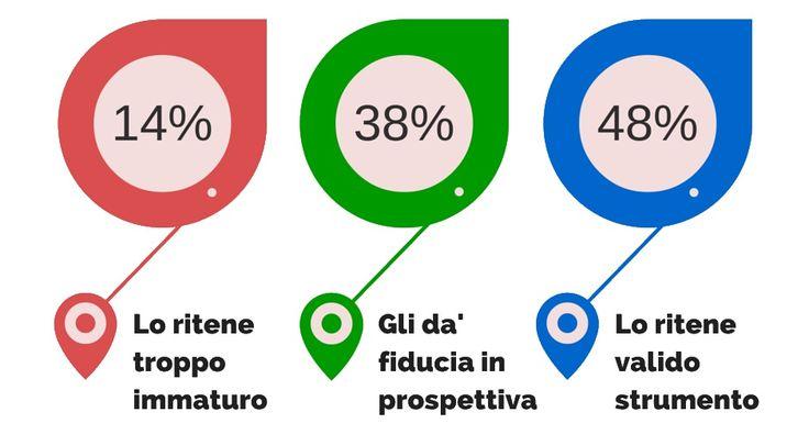 Conoscere come viene utilizzato LinkedIn in Italiaper avvantaggiarsene #LinkedInCaffè