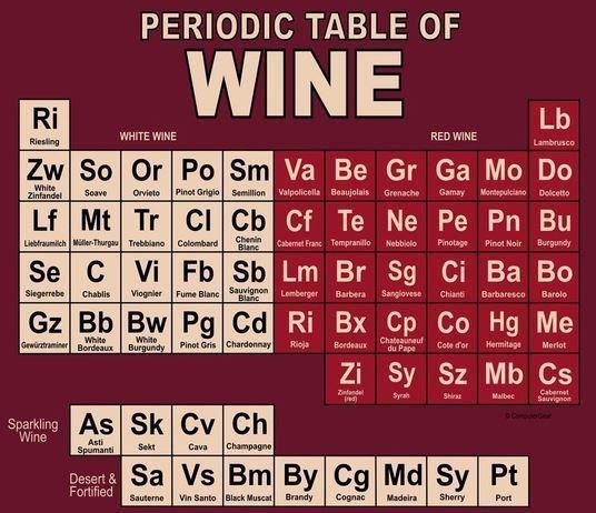 Afbeelding van http://www.terroirist.com/wp-content/uploads/2013/12/periodic-table-of-wine.jpg.