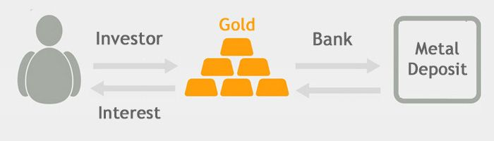 Gold monetization scheme will be beneficial to investors. Gold monetization scheme will help to convert physical gold in to cash, it will boost economy.