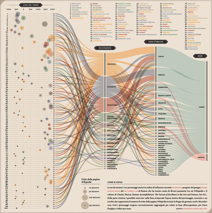 The artwork shows the first 100 Historical figures in order of influence according to Pantheon, a Macro connections group of the MIT Media Lab of Boston project.