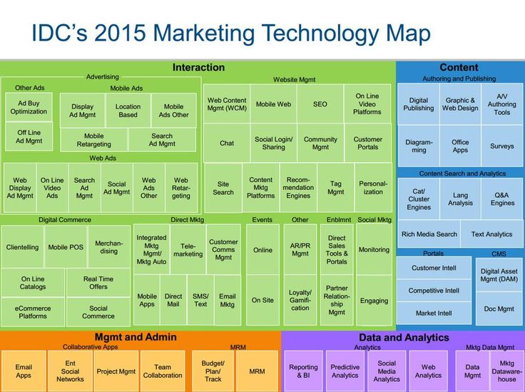 The 25+ best Technology roadmap ideas on Pinterest Software - product strategy