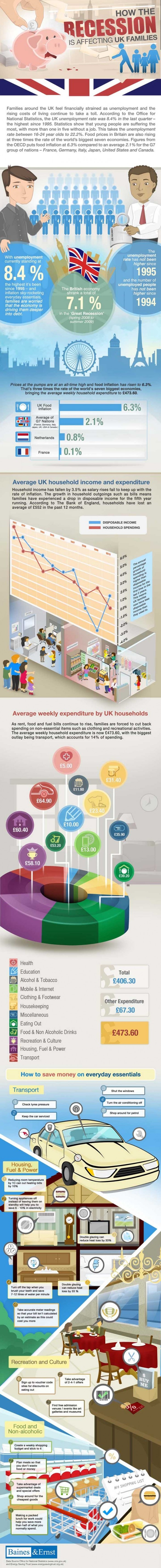How Recession Affecting UK Families | Visual.ly - via http://bit.ly/epinner