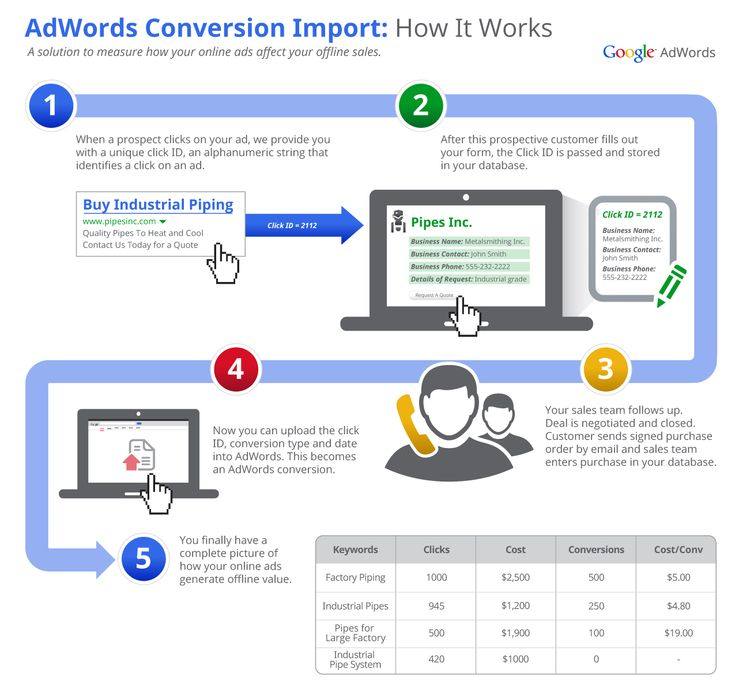 Measure & Optimize for Offline Sales with AdWords Conversion Import. #AdWords #Google #Adv