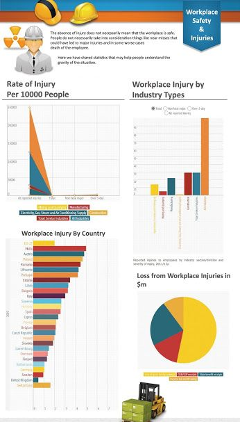 47 best Infographics images on Pinterest Info graphics - health safety risk assessment