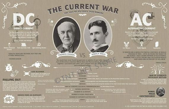 Edison vs. Tesla – The Current War Educational Art Poster