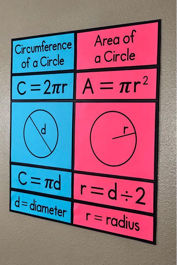 Area Circumference Of A Circle Bulletin Board Poster Math