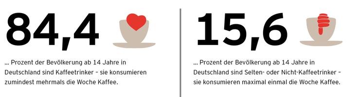 #Kaffeetrinker in #Deutschland: 84,4 Prozent der Bevölkerung ab 14 Jahre trinken mehrmals die Woche #Kaffee. Mehr dazu unter blog.tchibo.com. #Tchibo