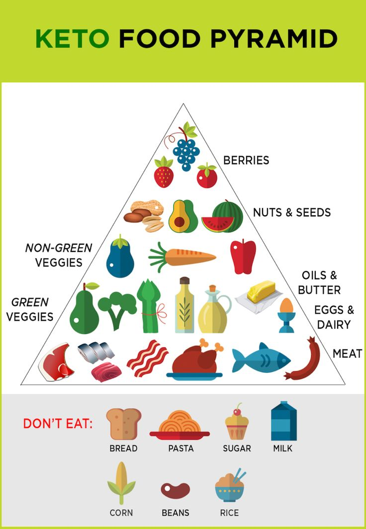 what is the ketogenic diet keto food pyramid factor 75