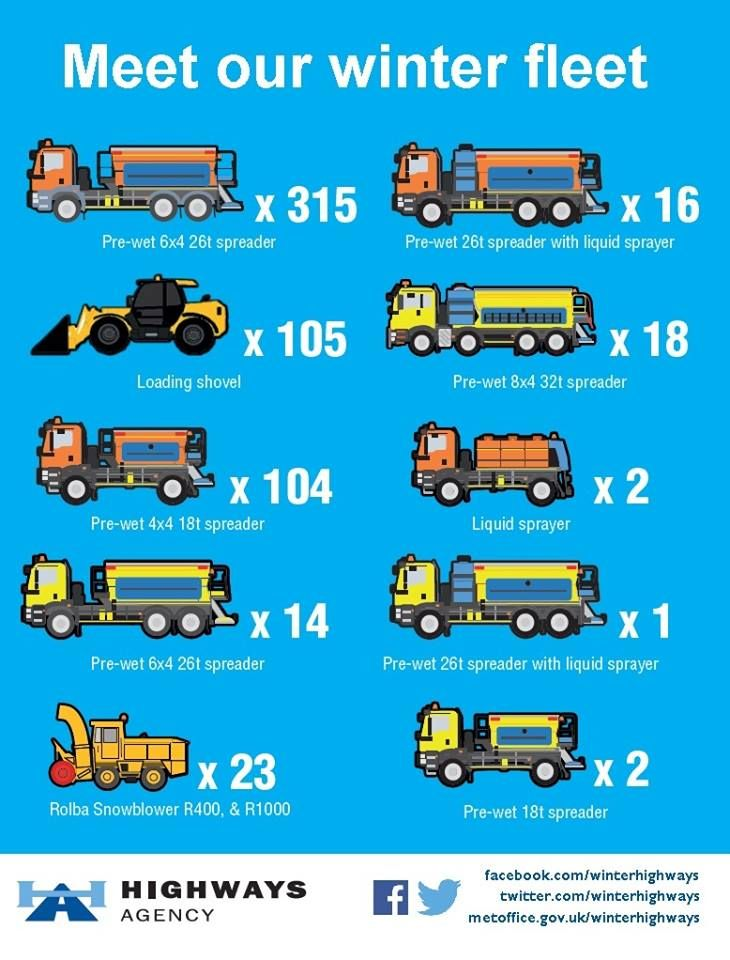 Meet our Highways Agency winter fleet.  These are the specialist vehicles used for England's motorways and major A roads.  Local authorities, Scotland, Wales and Northern Ireland have their own fleets as well.