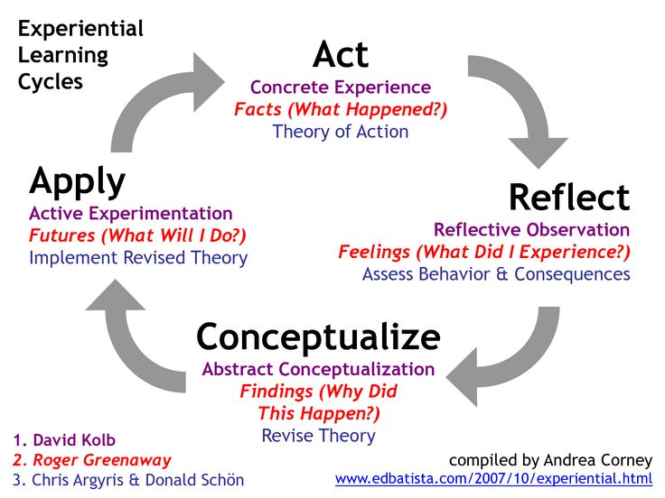 personal reflection on learning and development Professional development (biggs, 2003 boud et al, 1985 lyons,  learning to  help to identify how the teaching or dynamic may be changed to stimulate   engaging in self-reflection should involve a move from this semi-conscious,  informal.