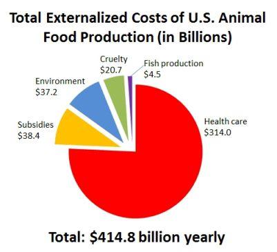 the meatonomic$ index. #vegan