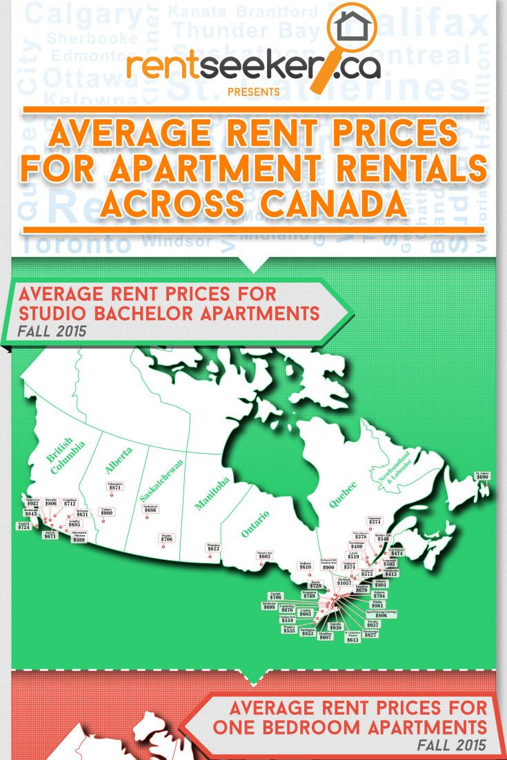 Canada Rental Rates: Where You Get The Most Bang For Your Monthly Buck via @HuffingtonPost  with @RentSeeker