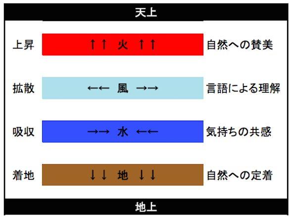 四元素=エレメントの性質(西洋占星術と心理学/哲学) - 西洋占星術の入口│miraimiku