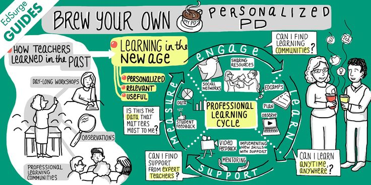 Personalized learning is on the rise for learners in our schools. Redesigned schools include personal learning plans, playlists of content tailored to fit each learner, adaptive curriculum, and access to learning anytime and anywhere.That's great for students but what about teachers? Where's the pe