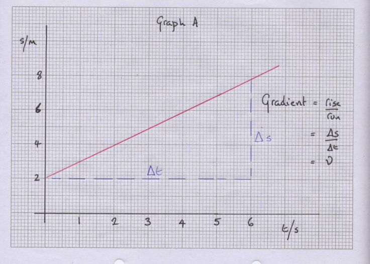 time and distants graphing paper Graph (a) is where the velocity - graph paper with axis