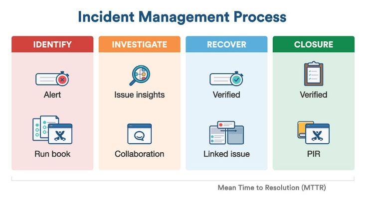 image result for itil major incident management template