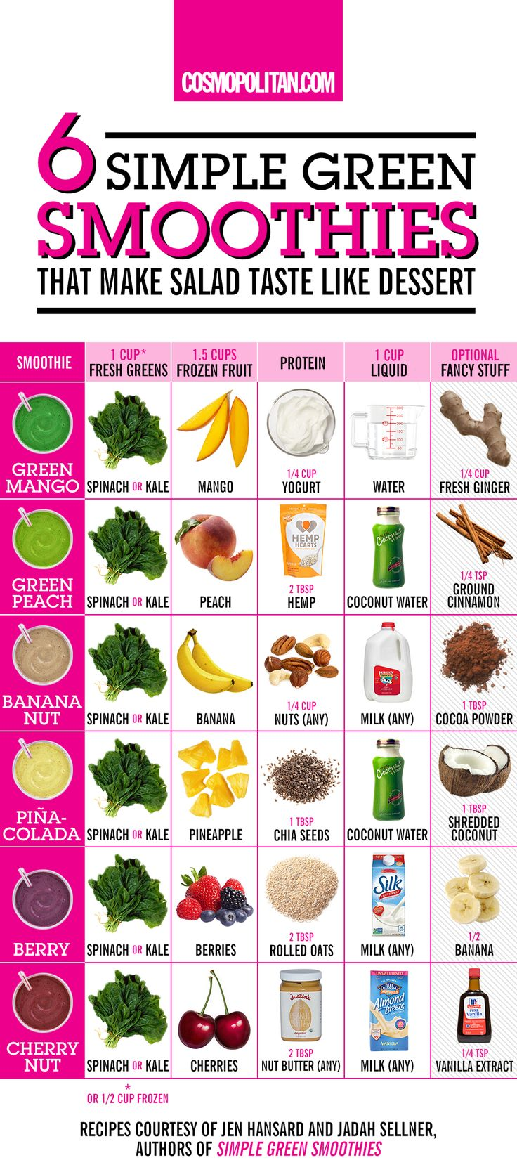 HEALTHY SMOOTHIE IDEAS: Make your salad and veggies taste like dessert with these delish and easy smoothie ideas! Swap your bowl of cereal for one of these healthy ideas that can quickly be whipped up in the morning. Learn how to make tasty breakfast smoothies like green mango, green peach, banana nut, pina-colada, berry, and cherry nut, here!