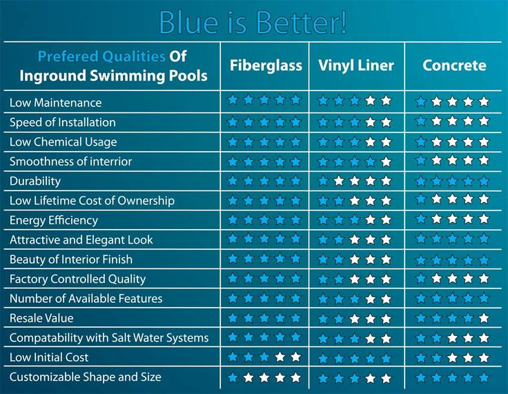 25 Best Ideas About Fiberglass Pools On Pinterest