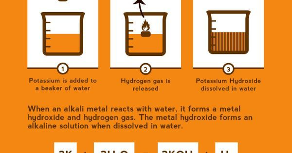 Hipster Science : The Alkali Metals for http://ift.tt/2gUqHTb