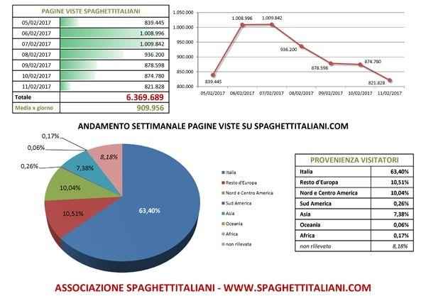 Andamento settimanale pagine viste su spaghettitaliani.com dal giorno 05/02/2017 al giorno 11/02/2017
