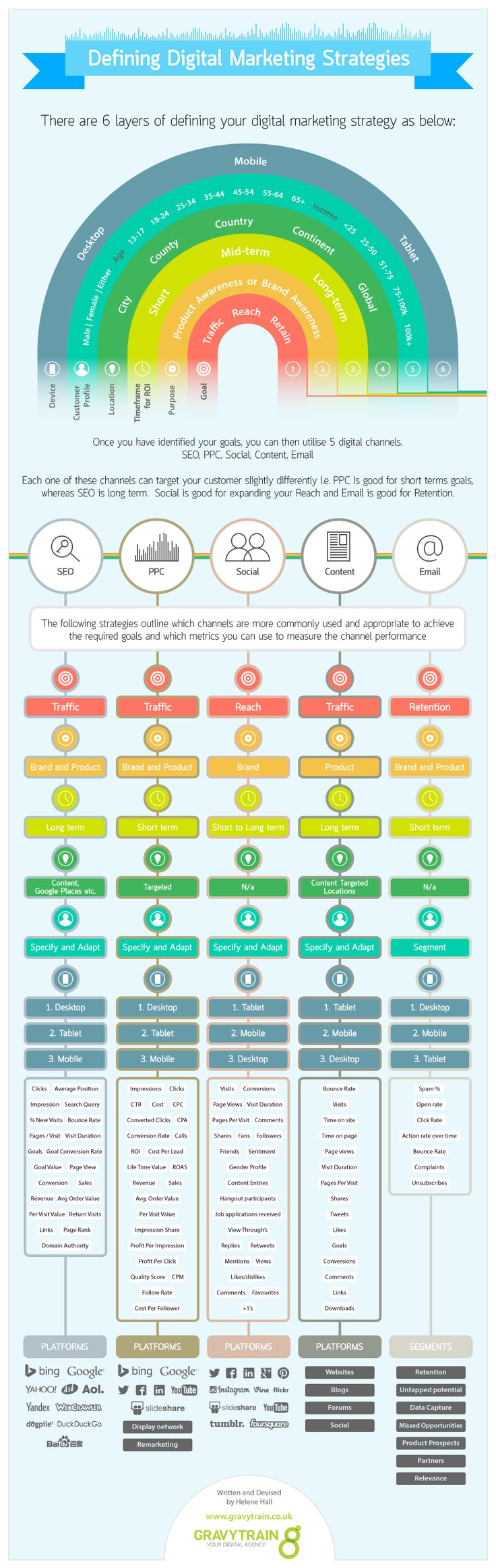 How do you define your digital marketing strategy? There are 6 layers of defining your digital marketing strategy. (Infographic)