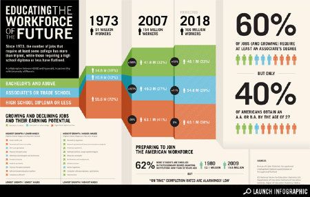 Infographic: Educating the Workforce of the Future