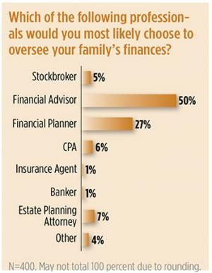 "Most affluent investors DON'T view their CPA as the quarterback. ""Financial Advisors"" Rock"