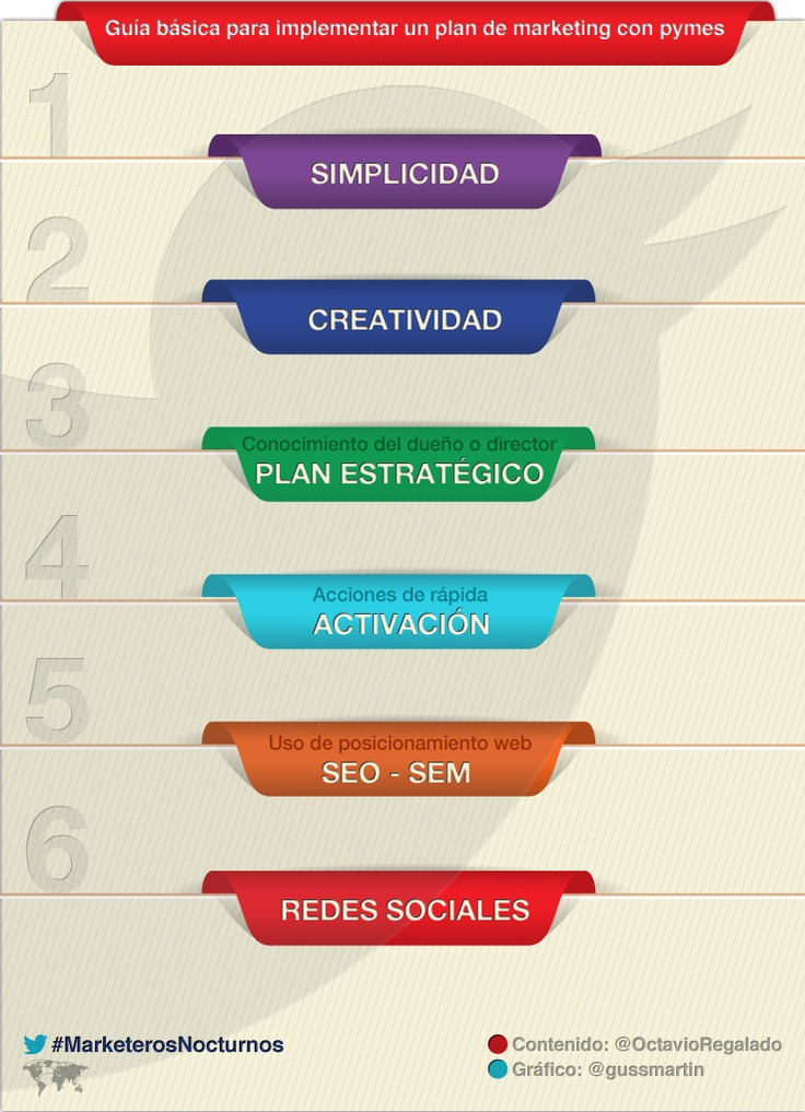 Plan de #Marketing para #Pymes #MarketerosNocturnos