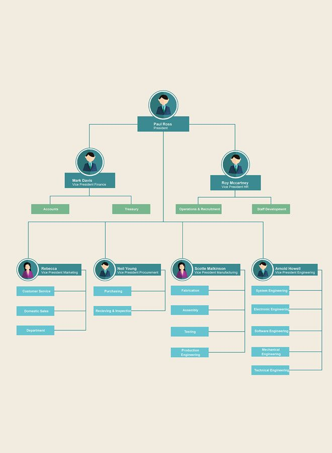The 25+ best Organigrama online ideas on Pinterest Editorial - flow chart format