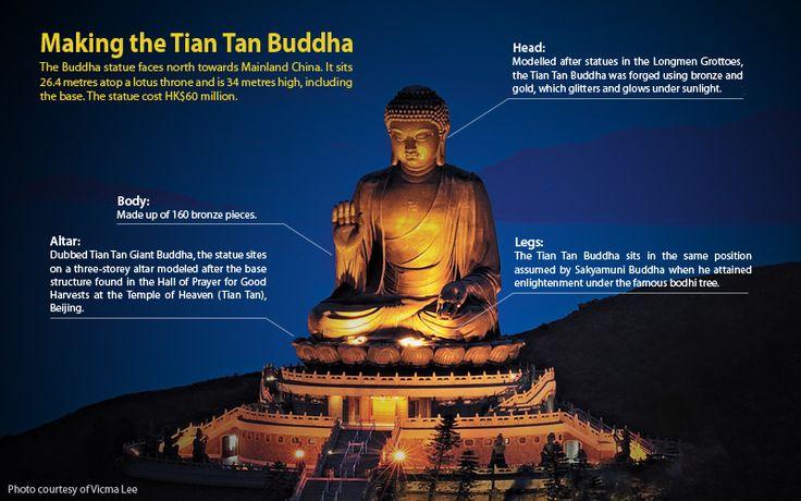 Discover Hong Kong  Making the Tian Tan Buddha.