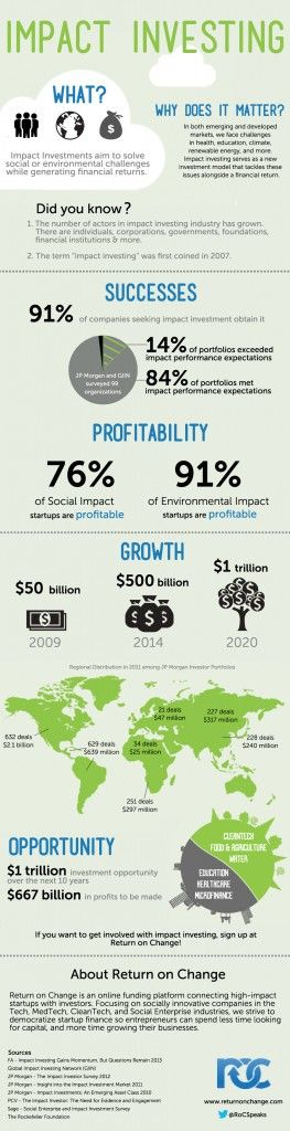 1000+ images about Cool Infographics on SRI, Impact Investing ...