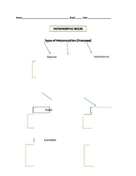 Concept map to organize and explain the formation and classification of metamorphic rocks.
