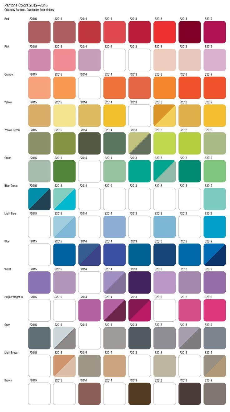 Color trends in 2015 - Comparison Of Pantone Colors 2012 2015 Across The Spectrum