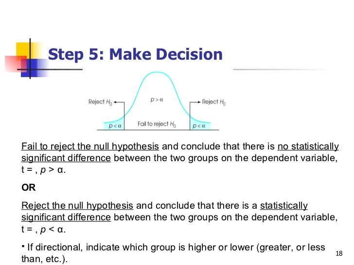 Image Result For How To Write Reject Null Hypothesis Null Hypothesis Hypothesis Hypothesis Examples