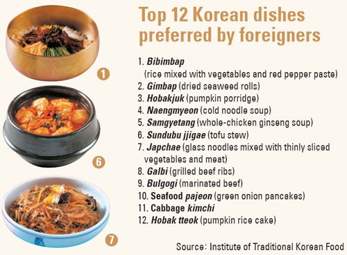 korean foods list - Google Search