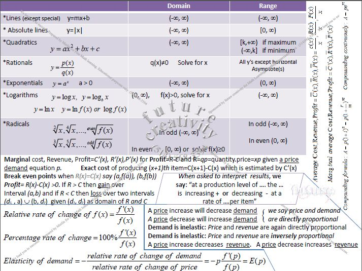 Math209 revision sheet for midterm material useful for calculus 1 students in business and economics program  http://www.amazon.com/future-creativity-Math-209/dp/B00NI75JHQ/ref=sr_1_1?s=mobile- apps&ie=UTF8&qid=1410749816&sr=1-1&keywords=math+concordia