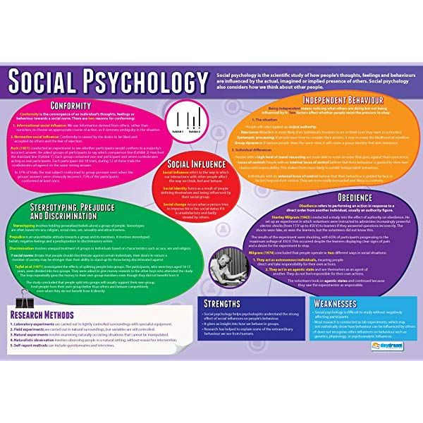 Cognitive Psychology Psychology Posters Gloss Paper Measuring