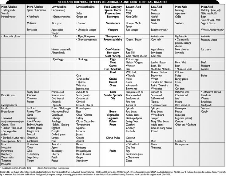 """Printable Cholesterol Food Chart 